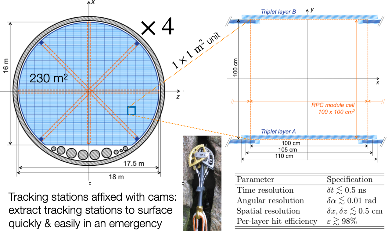 ANUBIS detector_concept