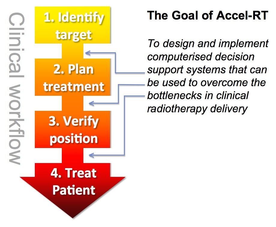 The Accel-RT Project Mission Statement