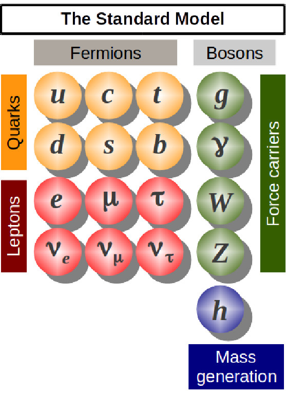 Part II Particle And Nuclear Physics